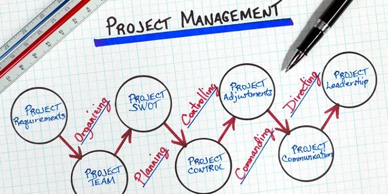 management-software